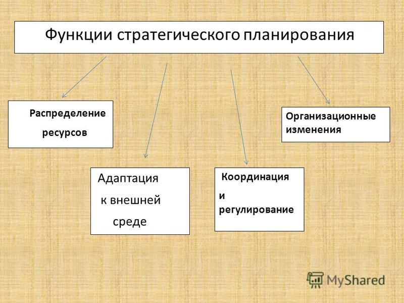 Функции стратегического планирования Распределение ресурсов Адаптация к внешней среде Координация и регулирование Организационные изменения