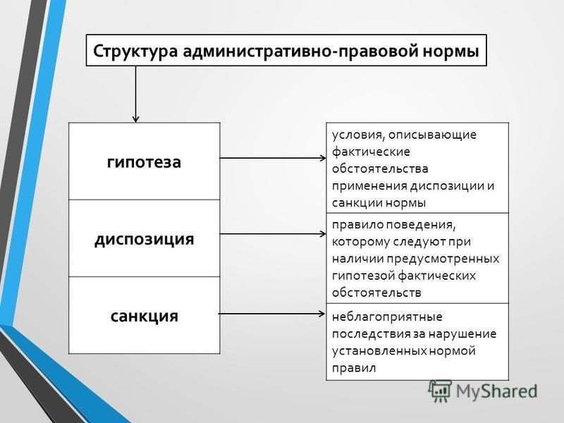 Структура административно-правовой нормы гипотеза диспозиция санкция условия, описывающие фактические обстоятельства применения диспозиции и санкции нормы правило поведения, которому следуют при наличии предусмотренных гипотезой фактических обстоятел