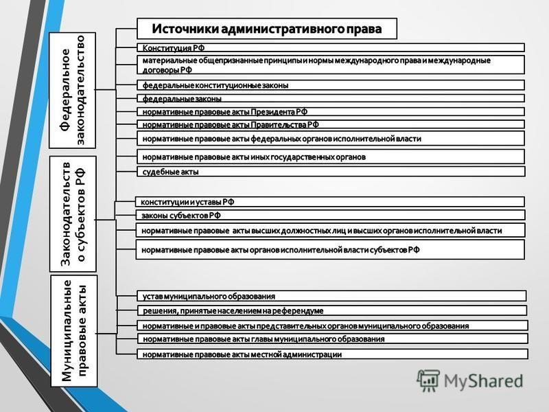 Федеральное законодательство Законодательств о субъектов РФ Муниципальные правовые акты