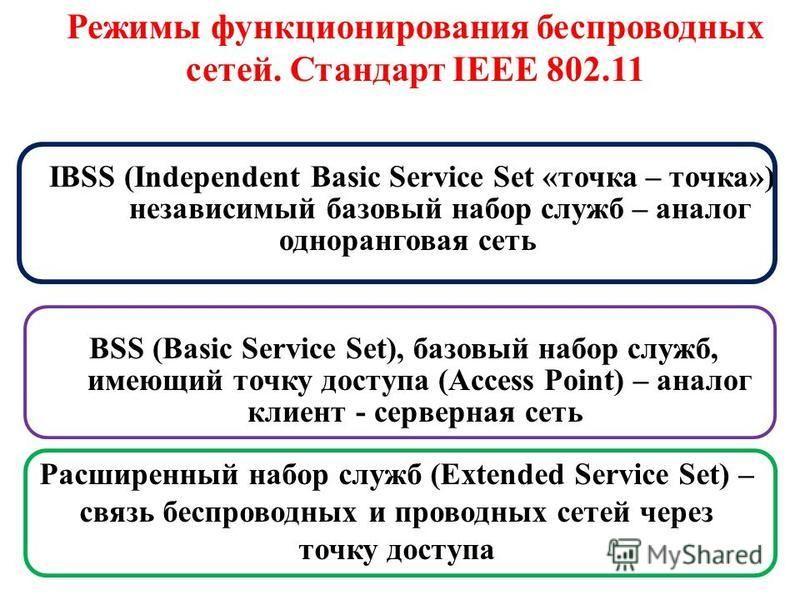 Режимы функционирования беспроводных сетей. Стандарт IEEE 802.11 IBSS (Independent Basic Service Set «точка – точка») независимый базовый набор служб – аналог одноранговая сеть BSS (Basic Service Set), базовый набор служб, имеющий точку доступа (Acce