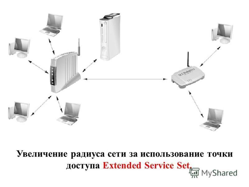 Увеличение радиуса сети за использование точки доступа Extended Service Set.