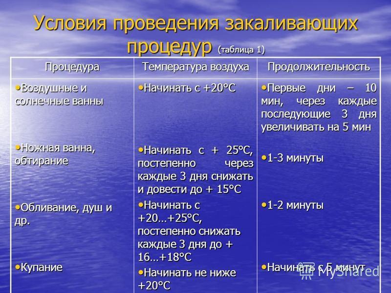 Условия проведения закаливающих процедур (таблица 1) Процедура Температура воздуха Продолжительность Воздушные и солнечные ванны Воздушные и солнечные ванны Ножная ванна, обтирание Ножная ванна, обтирание Обливание, душ и др. Обливание, душ и др. Куп