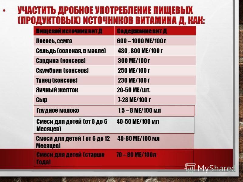 УЧАСТИТЬ ДРОБНОЕ УПОТРЕБЛЕНИЕ ПИЩЕВЫХ (ПРОДУКТОВЫХ) ИСТОЧНИКОВ ВИТАМИНА Д, КАК: Пищевой источник вит ДСодержание вит Д Лосось, семга 600 – 1000 МЕ/100 г Сельдь (соленая, в масле) 480, 800 МЕ/100 г Сардина (консерв) 300 МЕ/100 г Скумбрия (консерв) 250