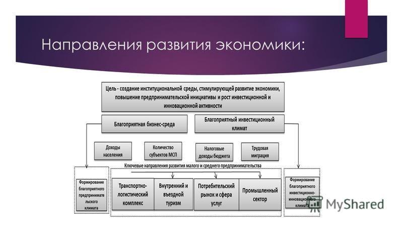 Направления развития экономики: