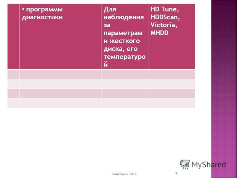 Челябинск 2017 7 программы диагностики Для наблюдения за параметрам и жесткого диска, его температурой HD Tune, HDDScan, Victoria, MHDD