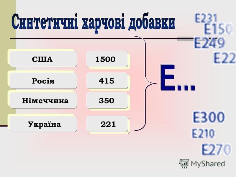 1500США Росія415 Німеччина350 Україна221