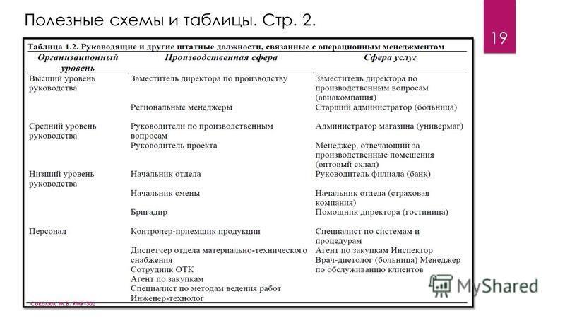 19 Полезные схемы и таблицы. Стр. 2. Соколюк М.В. РМР-302