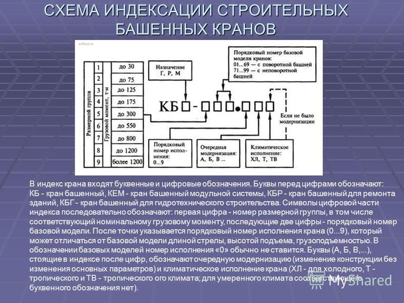 СХЕМА ИНДЕКСАЦИИ СТРОИТЕЛЬНЫХ БАШЕННЫХ КРАНОВ В индекс крана входят буквенные и цифровые обозначения. Буквы перед цифрами обозначают: КБ - кран башенный, КЕМ - кран башенный модульной системы, КБР - кран башенный для ремонта зданий, КБГ - кран башенн