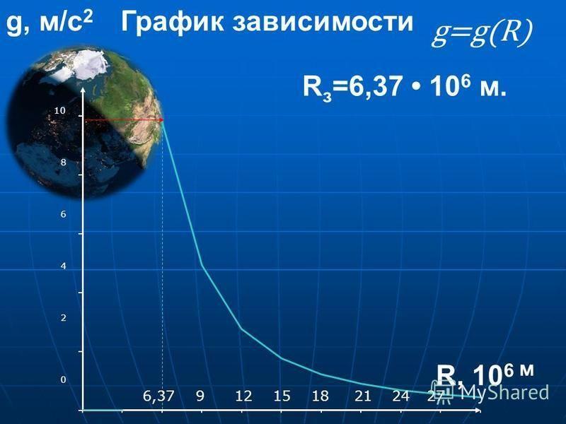 6,379 12 15 18 21 24 27 R, 10 6 м R з =6,37 10 6 м. g, м/с 2 g=g(R) График зависимости