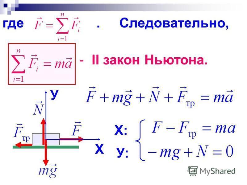 где. Следовательно, - II закон Ньютона. X У X: У:У: