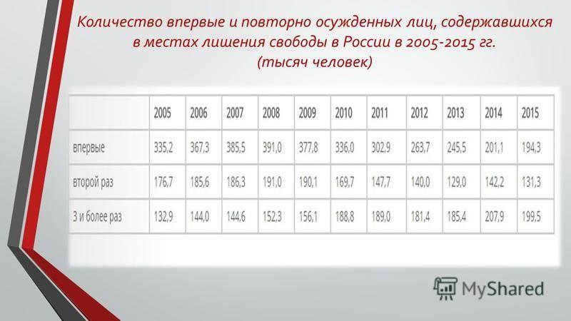Количество впервые и повторно осужденных лиц, содержавшихся в местах лишения свободы в России в 2005-2015 гг. (тысяч человек)