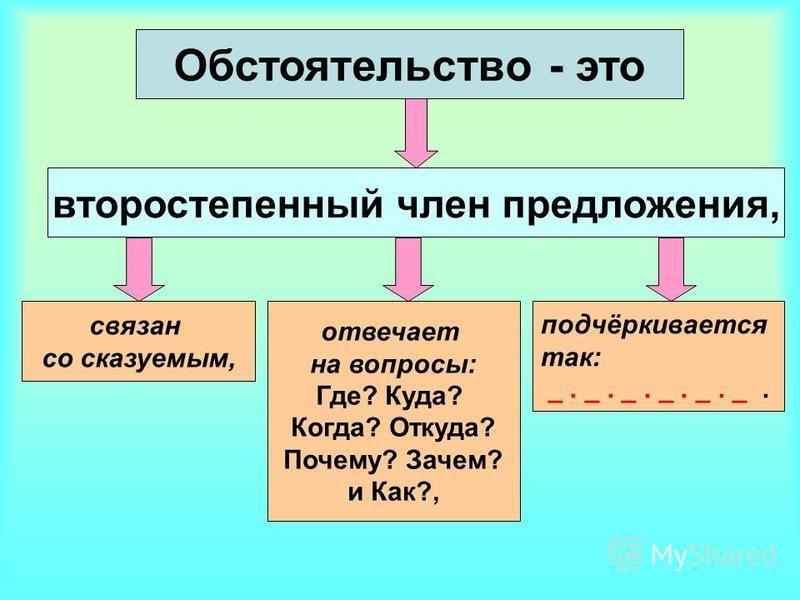 второстепенный член предложения, связан со сказуемым, Обстоятельство - это отвечает на вопросы: Где? Куда? Когда? Откуда? Почему? Зачем? и Как?, подчёркивается так: _. _. _. _. _. _.