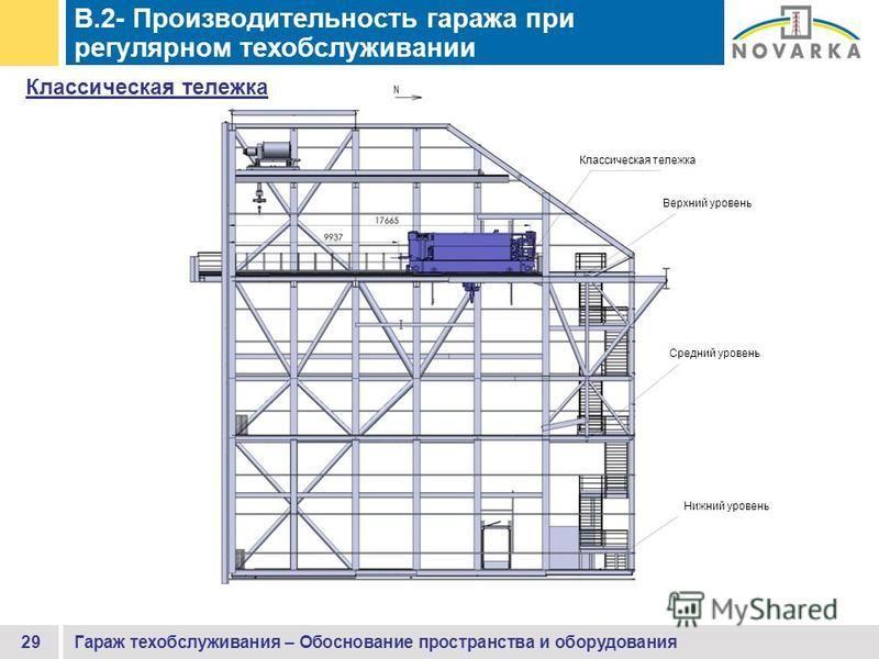 B.2- Производительность гаража при регулярном техобслуживании 29Гараж техобслуживания – Обоснование пространства и оборудования Классическая тележка Верхний уровень Средний уровень Нижний уровень