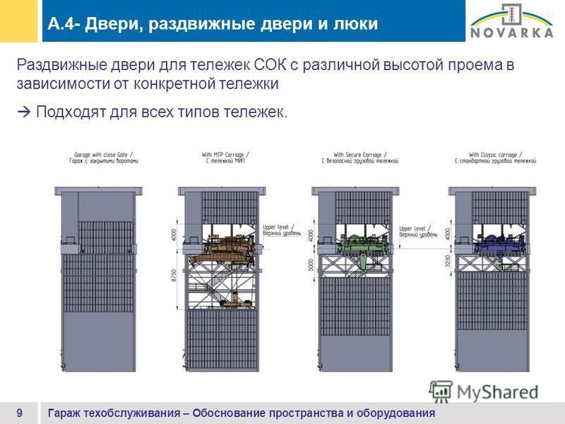 Гараж техобслуживания – Обоснование пространства и оборудования 9 Раздвижные двери для тележек СОК с различной высотой проема в зависимости от конкретной тележки Подходят для всех типов тележек. A.4- Двери, раздвижные двери и люки