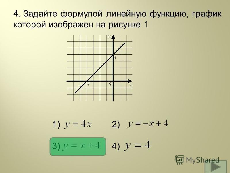 4. Задайте формулой линейную функцию, график которой изображен на рисунке 1 1)2) 3)4)