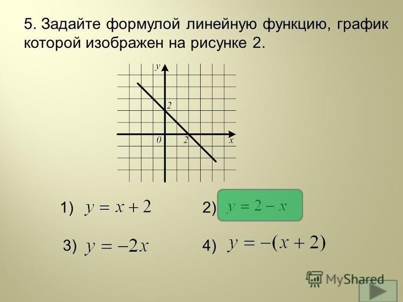 5. Задайте формулой линейную функцию, график которой изображен на рисунке 2. 1)2) 3)4)