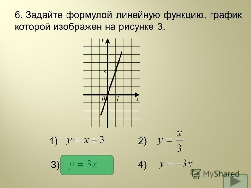 6. Задайте формулой линейную функцию, график которой изображен на рисунке 3. 1)2) 3)4)