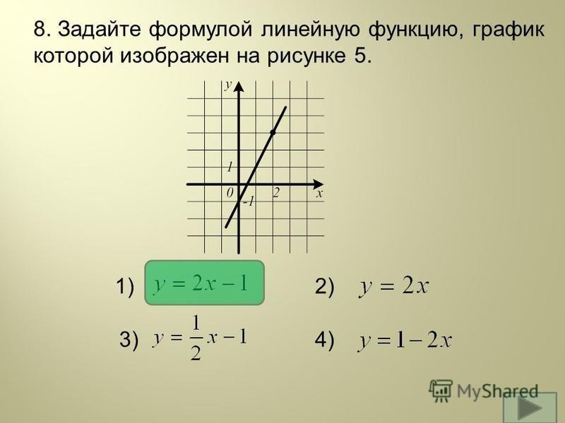 8. Задайте формулой линейную функцию, график которой изображен на рисунке 5. 1)2) 3)4)