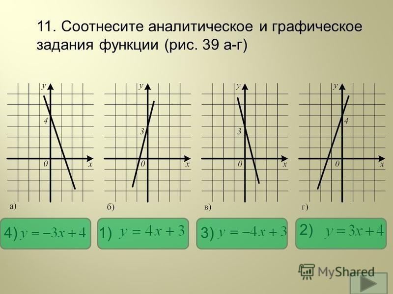 11. Соотнесите аналитическое и графическое задания функции (рис. 39 а-г) 1) 2) 3)4)
