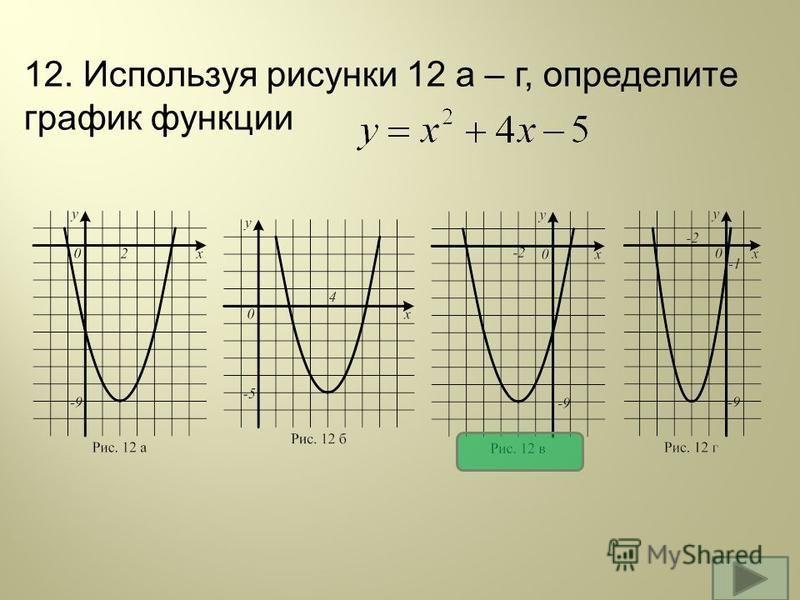12. Используя рисунки 12 а – г, определите график функции