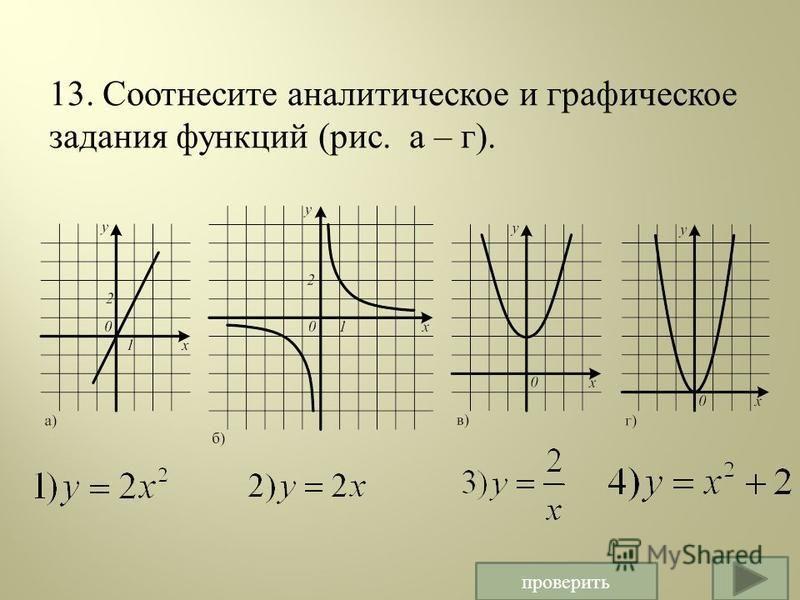 13. Соотнесите аналитическое и графическое задания функций ( рис. а – г ). ) проверить