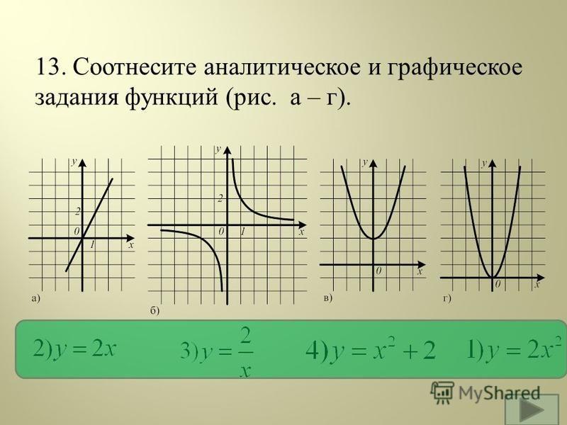13. Соотнесите аналитическое и графическое задания функций ( рис. а – г ). )