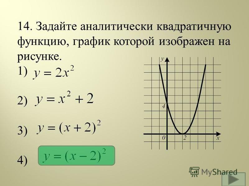 14. Задайте аналитически квадратичную функцию, график которой изображен на рисунке. 1) 2) 3) 4)