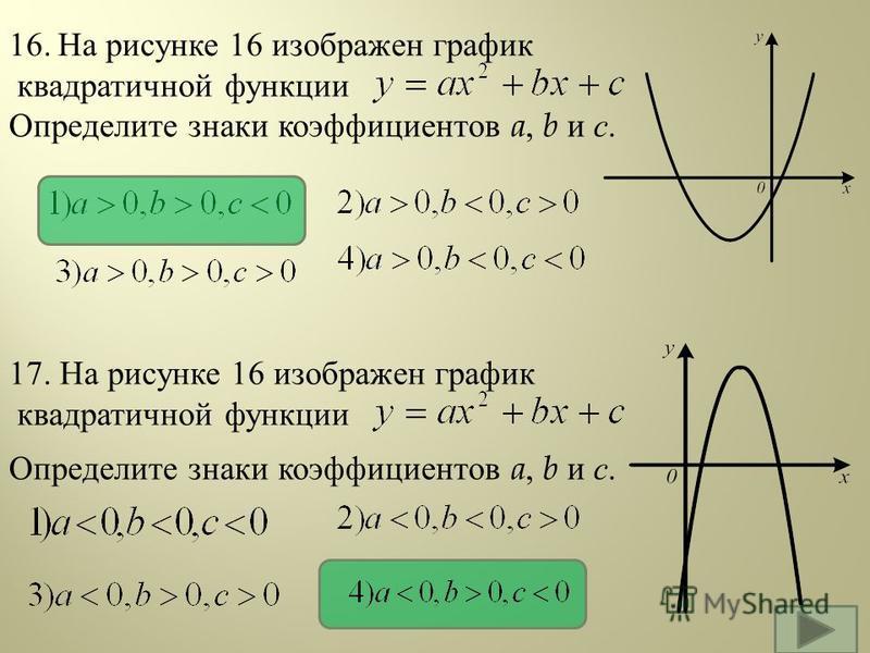 16. На рисунке 16 изображен график квадратичной функции Определите знаки коэффициентов a, b и с. 17. На рисунке 16 изображен график квадратичной функции