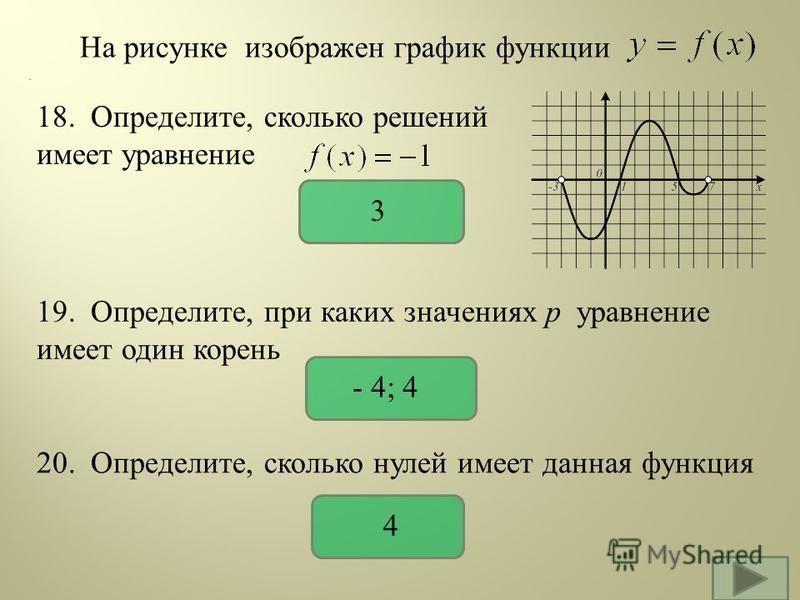 На рисунке изображен график функции 18. Определите, сколько решений имеет уравнение. 19. Определите, при каких значениях р уравнение имеет один корень 3 - 4; 4 20. Определите, сколько нулей имеет данная функция 4