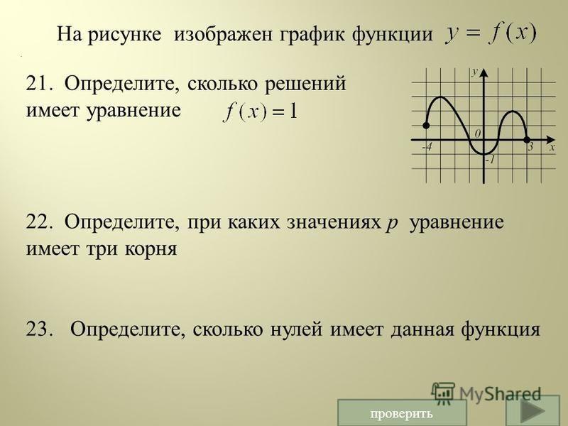 На рисунке изображен график функции 21. Определите, сколько решений имеет уравнение. 22. Определите, при каких значениях р уравнение имеет три корня 23. Определите, сколько нулей имеет данная функция проверить