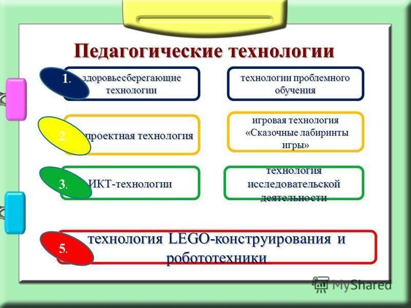 Педагогические технологии здоровьесберегающие технологии проектная технология ИКТ-технологии технология LEGO-конструирования и робототехники 1.1. 3.3. 5.5. технологии проблемного обучения 2.2. игровая технология «Сказочные лабиринты игры» «Сказочные
