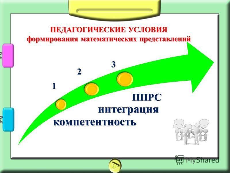 ПЕДАГОГИЧЕСКИЕ УСЛОВИЯ формирования математических представлений компетентность 1 2 интеграция 3 ППРС