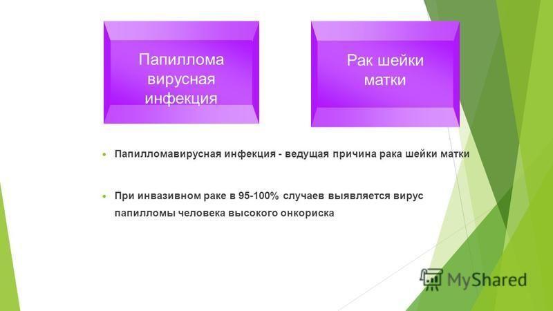 Папилломавирусная инфекция - ведущая причина рака шейки матки При инвазивном раке в 95-100% случаев выявляется вирус папилломы человека высокого онкориска Рак шейки матки Папиллома вирусная инфекция =