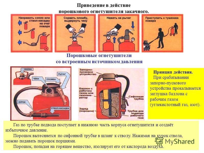 13 Приведение в действие порошкового огнетушителя закачного. Порошковые огнетушители со встроенным источником давления Газ по трубке подвода поступает в нижнюю часть корпуса огнетушителя и создаёт избыточное давление. Газ по трубке подвода поступает