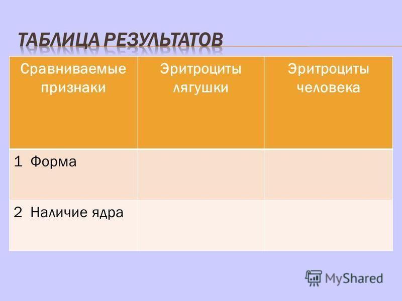 Сравниваемые признаки Эритроциты лягушки Эритроциты человека 1 Форма 2 Наличие ядра