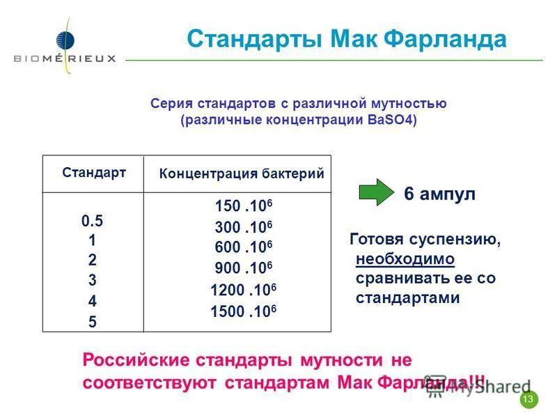 13 Стандарты Мак Фарланда Серия стандартов с различной мутностью (различные концентрации BaSO4) 0.5 1 2 3 4 5 Стандарт Концентрация бактерий 150.10 6 300.10 6 600.10 6 900.10 6 1200.10 6 1500.10 6 6 ампул Готовя суспензию, необходимо сравнивать ее со