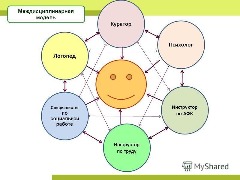 Психолог Инструктор по труду Специалисты по социальной работе Логопед Инструктор по АФК Куратор Междисциплинарная модель