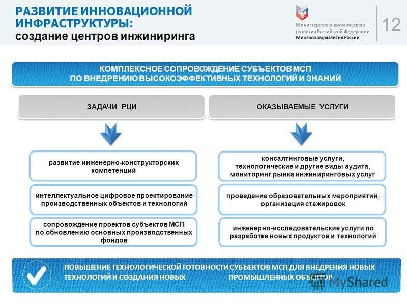 12 РАЗВИТИЕ ИННОВАЦИОННОЙ ИНФРАСТРУКТУРЫ: создание центров инжиниринга Министерство экономического развития Российской Федерации Минэкономразвития России КОМПЛЕКСНОЕ СОПРОВОЖДЕНИЕ СУБЪЕКТОВ МСП ПО ВНЕДРЕНИЮ ВЫСОКОЭФФЕКТИВНЫХ ТЕХНОЛОГИЙ И ЗНАНИЙ прочи