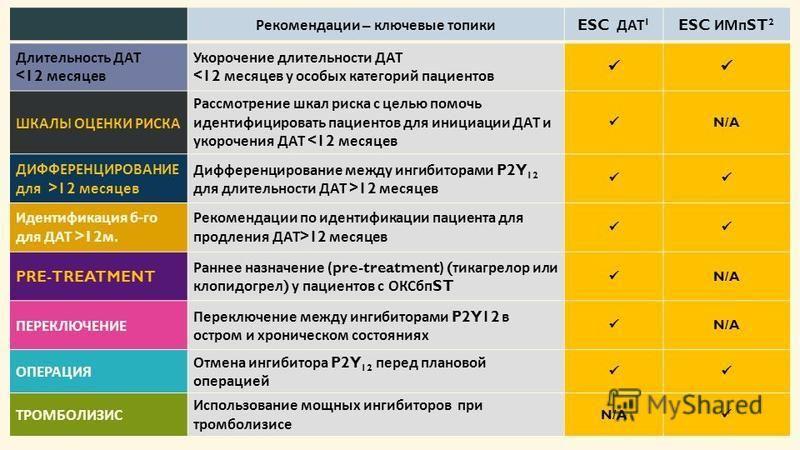 4 Рекомендации – ключевые топики ESC ДАТ 1 ESC ИМп ST 2 Длительность ДАТ <12 месяцев Укорочение длительности ДАТ <12 месяцев у особых категорий пациентов ШКАЛЫ ОЦЕНКИ РИСКА Рассмотрение шкал риска с целью помочь идентифицировать пациентов для инициац