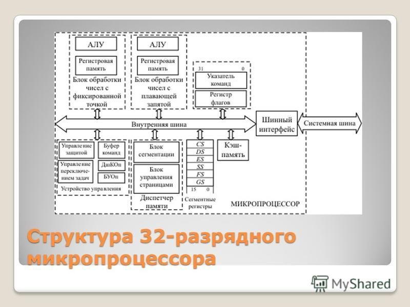 Структура 32-разрядного микропроцессора