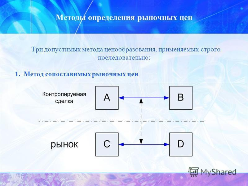 Методы определения рыночных цен Три допустимых метода ценообразования, применяемых строго последовательно: 1. Метод сопоставимых рыночных цен