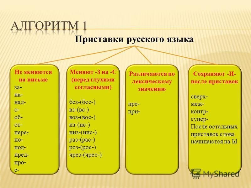 Приставки русского языка Меняют -З на -С (перед глухими согласными) без-(бес-) вс-(вс-) воз-(вос-) из-(ис-) низ-(нис-) раз-(рас-) роз-(рос-) чрез-(чрез-) Не меняются на письме за- на- над- о- об- от- пере- по- под- пред- про- е- Различаются по лексич