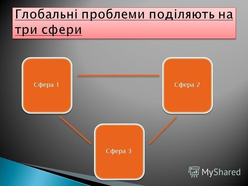 Сфера 1 Сфера 2 Сфера 3