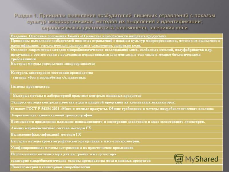 Введение. Основные положения Закона «О качестве и безопасности пищевых продуктов» Принципы выявления возбудителей пищевых отравлений с показом культур микроорганизмов, методов их выделения и идентификации; серологическая диагностика сальмонелл, эшери