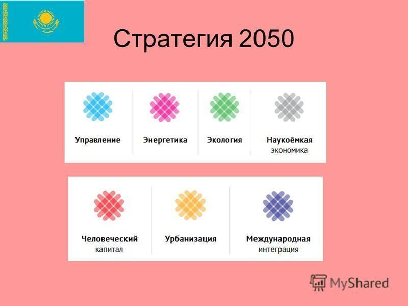 Стратегия 2050