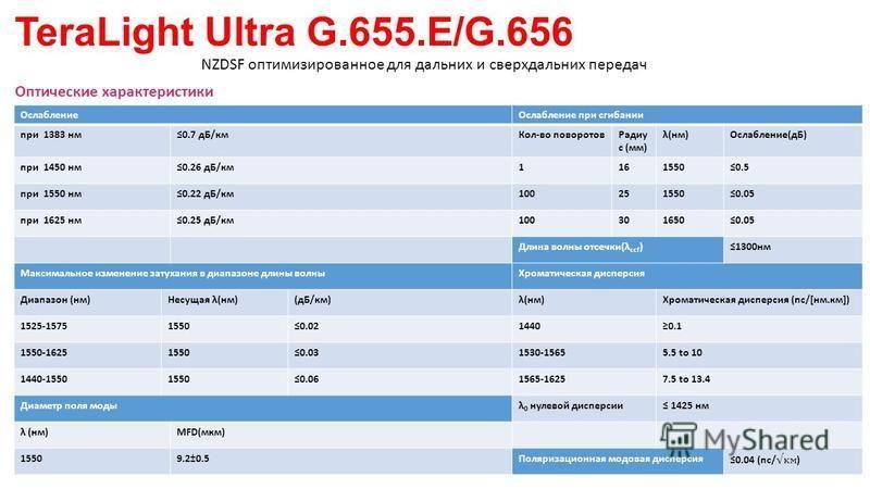 TeraLight Ultra G.655.E/G.656 NZDSF оптимизированное для дальних и сверхдальних передач Оптические характеристики Ослабление Ослабление при сгибании при 1383 нм 0.7 дБ/км Кол-во поворотов Радиу с (мм) λ(нм)Ослабление(дБ) при 1450 нм 0.26 дБ/км 116155