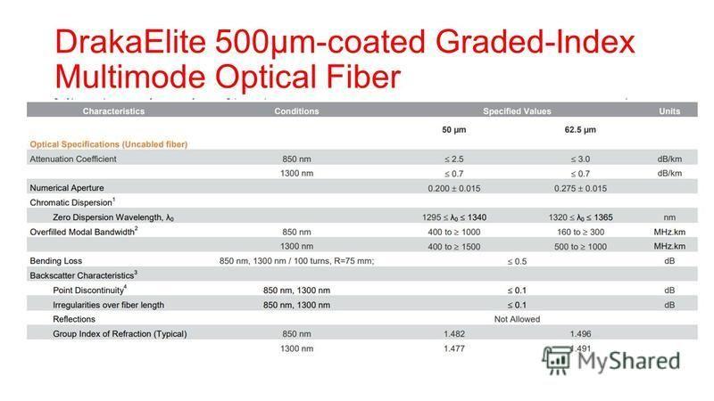 DrakaElite 500µm-coated Graded-Index Multimode Optical Fiber