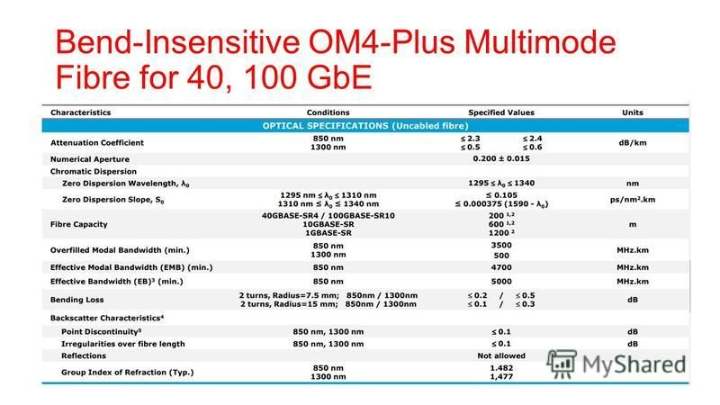 Bend-Insensitive OM4-Plus Multimode Fibre for 40, 100 GbE