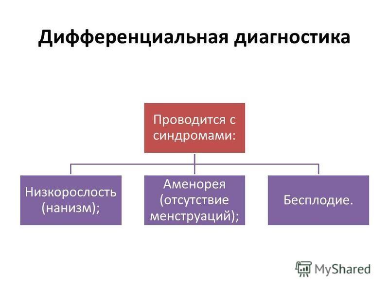 Дифференциальная диагностика Проводится с синдромами: Низкорослость (нанизм); Аменорея (отсутствие менструаций); Бесплодие.