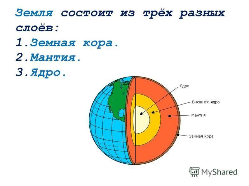 Земля состоит из трёх разных слоёв: 1. Земная кора. 2.Мантия. 3.Ядро.